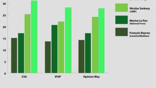 Biểu đồ kết quả vòng 1 cuộc bầu cử tổng thống Pháp 2012 căn cứ vào một số cuộc thăm dò dư luận.