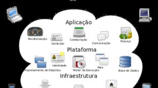 Computação em nuvem, que é o armazenamento de dados, feito em serviços que poderão ser acessados de qualquer lugar do mundo, sem ser preciso a instalação de programas ou de armazenar dados.