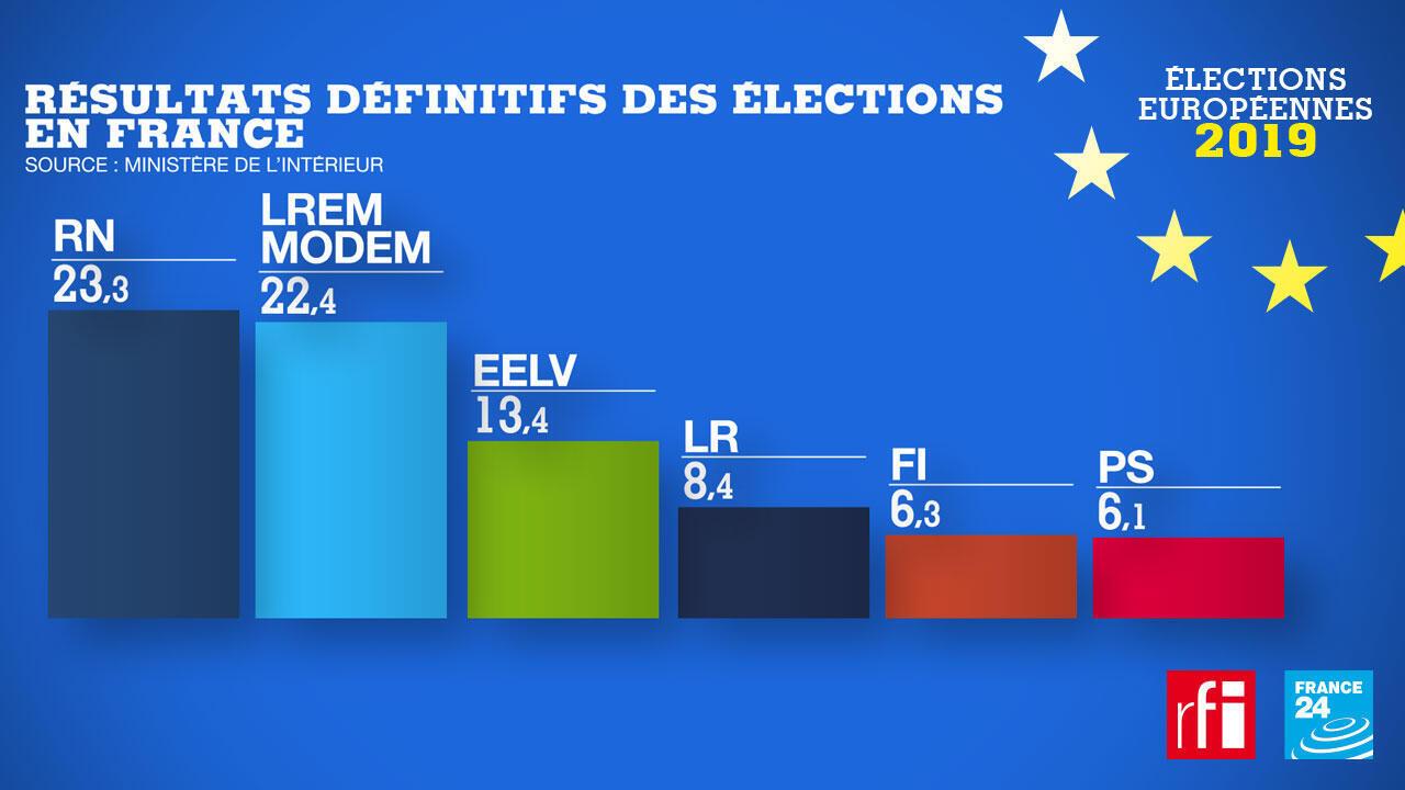 Elections européennes du 26 mai: les résultats définitifs en France