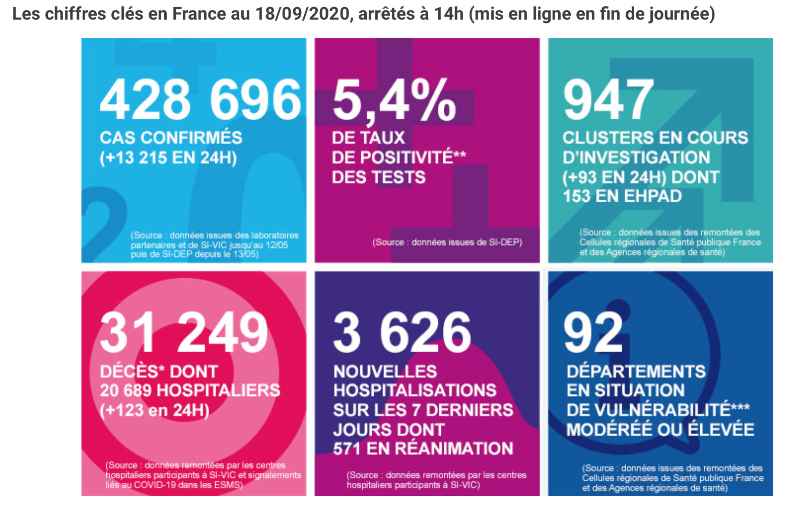 Screenshot with the latest Covid-19 figures, published by the French public health authorities