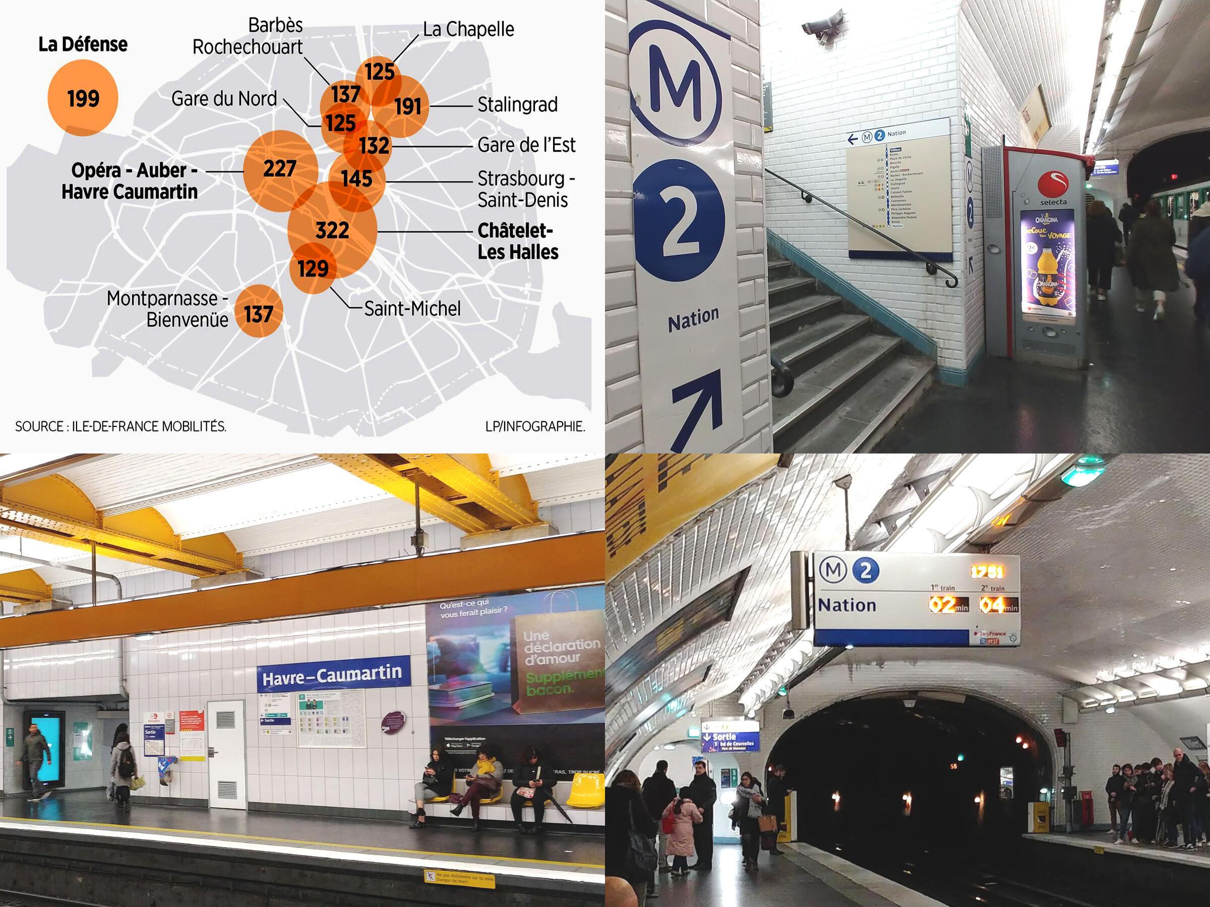 Hình bên trái : các trạm xe gặp nhiều nạn móc túi (nguồn IDFM) / hình bên phải : tuyến đường số 2 có nhiều trạm xe thu hút đông đảo du khách lui tới