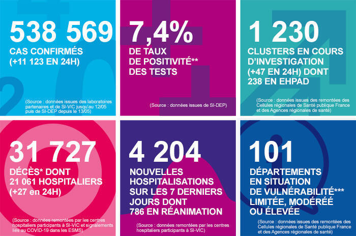 The most recent figures from French national health agency Santé publique France show 7.4 percent of people who take a Covid-19 test receive a positive result, up from around 2 percent in July.