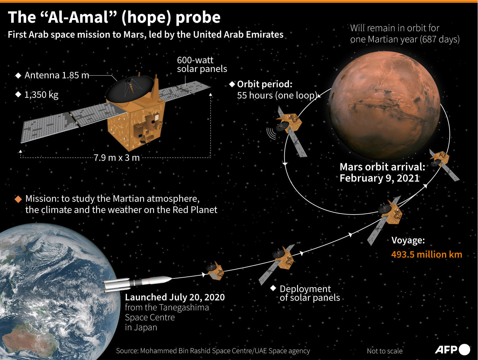 "Key data on the UAE's ""Hope"" probe and its journey to Mars."