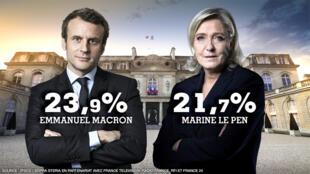 法國總統大選第一輪Ipsos出口民調結果馬克龍及馬麗娜勒龐獲勝   2017年4月23日
