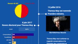 Les principales étapes du Brexit depuis l'annonce du référendum par David Cameron en 2015.
