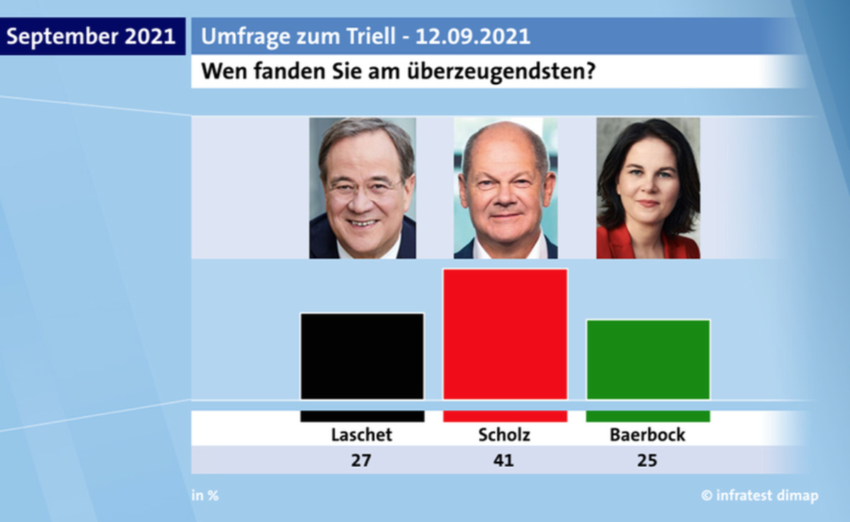 Polls show increasing support for the candidate of Germany's Social Democrats (SPD), less than two weeks before the elections.