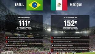 Brasil y México en pésimas posiciones en la clasificación RSF de 2014. En 2015 no han mejorado: México ocupa el lugar 148 en un ranking de  180 países.