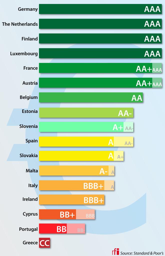 Standard & Poor's ratings of Eurozone countries