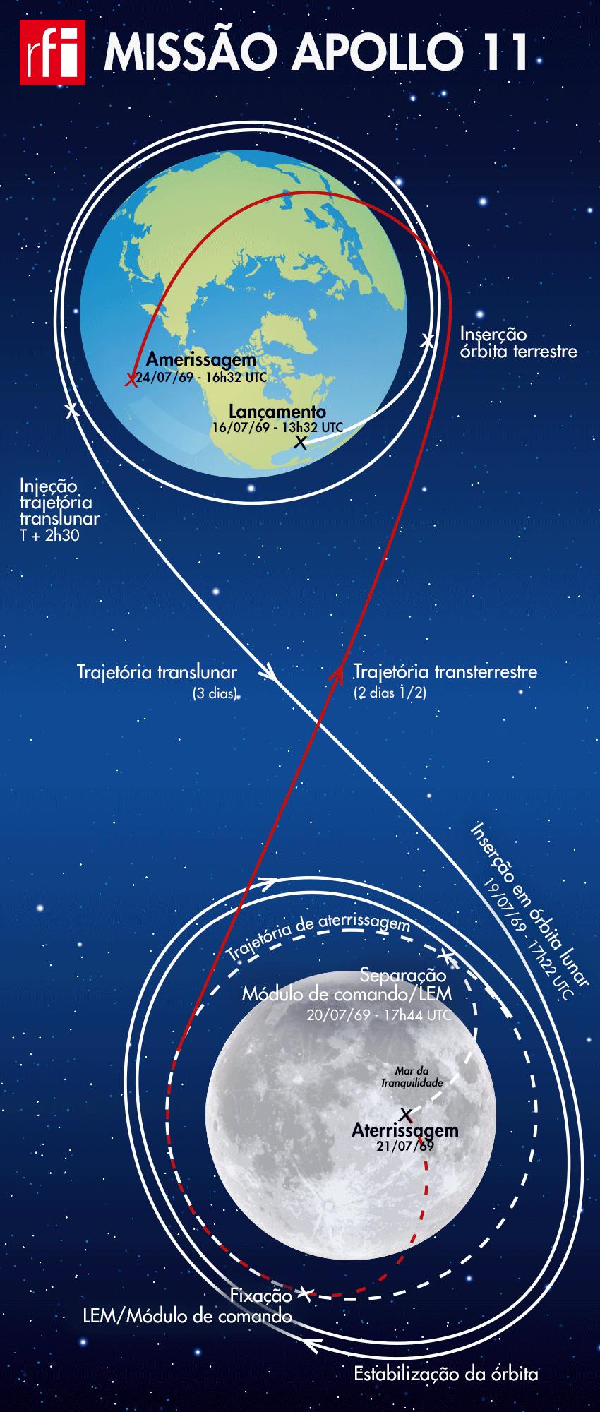 Missão Apollo 11