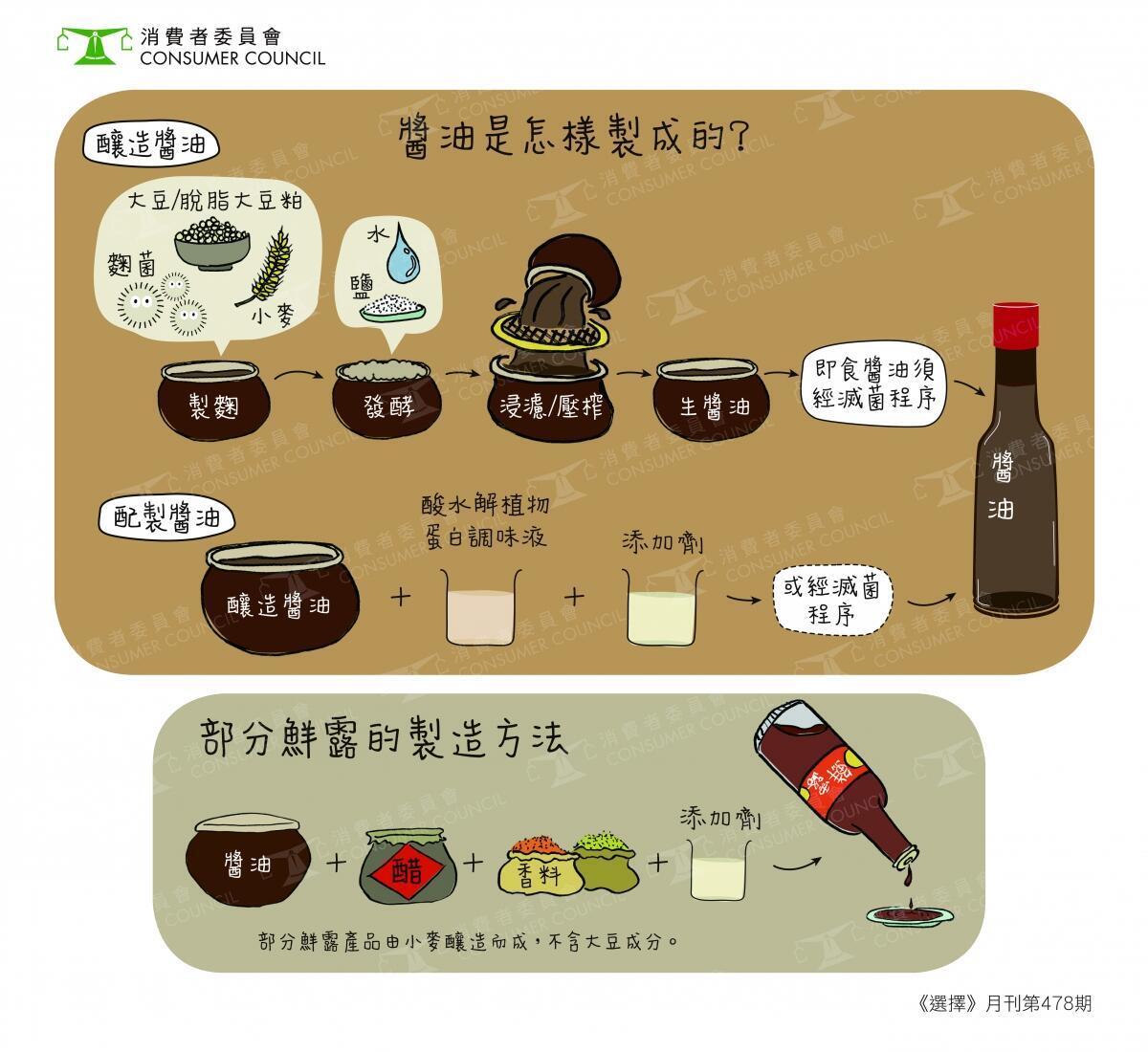酱油制作工序。