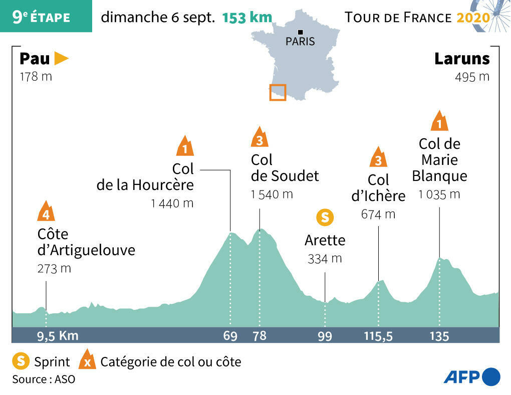 Profile of the 9th stage of the Tour de France 2020, from Pau to Laruns.