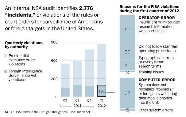 L'audit de la NSA a révélé 2 776 incidents dus à des défaillances techniques ou à des erreurs humaines © Capture d'écran du site Washington Post