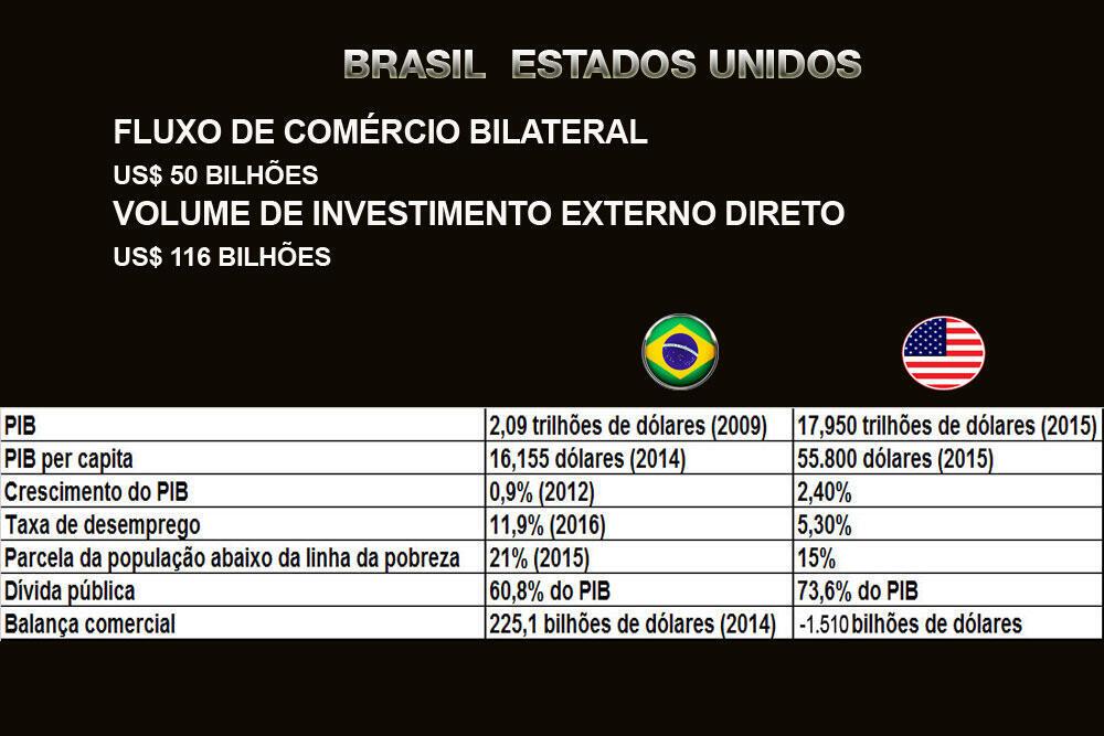 Fontes: OCDE (2015) Estados Unidos / CIA (THE WORLD FACTBOOK) BRASIL