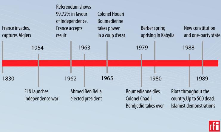 Timeline: Algeria 1830-1989