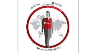 A Ong Repórteres sem Fronteiras (RSF) publica nesta terça-feira (17) seu balanço anual de violências graves cometidas contra jornalistas em todo o mundo.