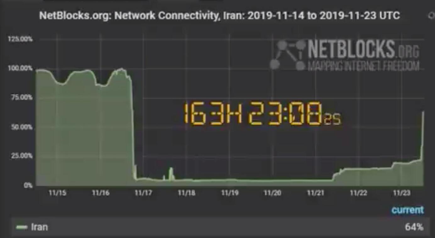El apagón de internet permitió llevar a cabo una represión que no podía ser difundida por las redes en tiempo real.