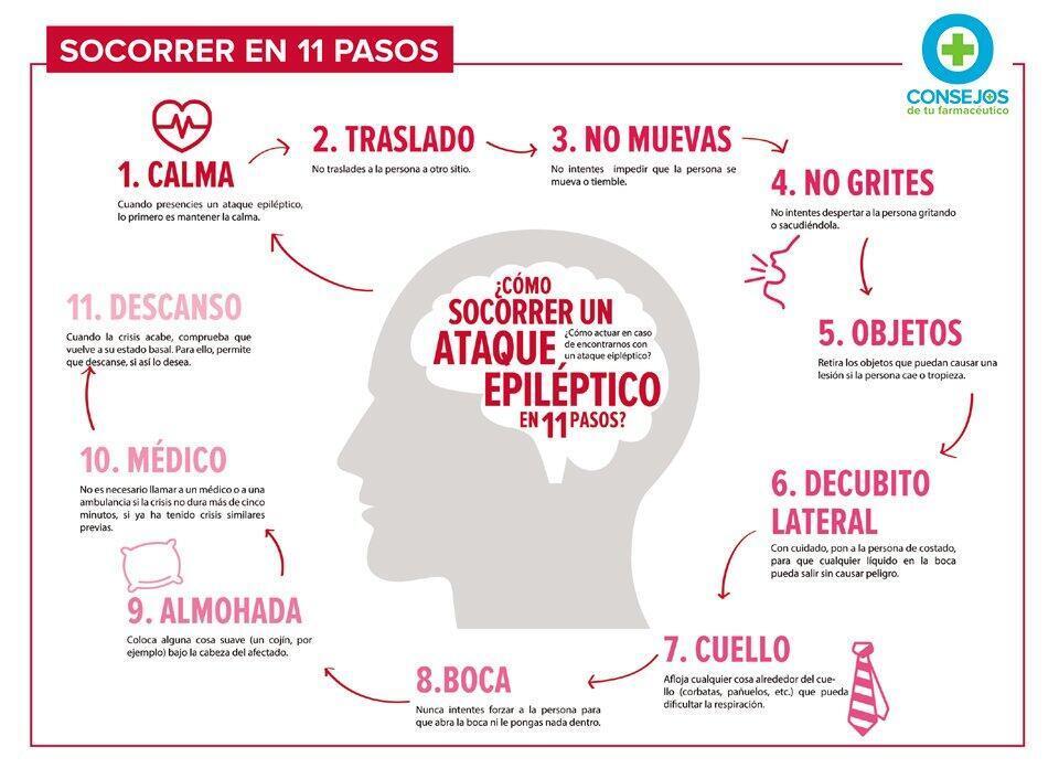 Cómo asistir a una persona que sufre una crisis epiléptica.