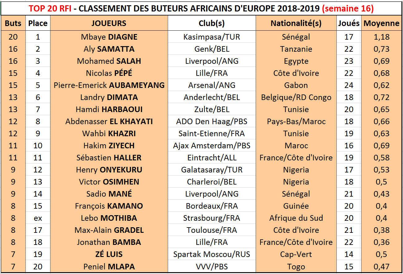 Le Top 20 RFI 2018-2019, semaine 16.