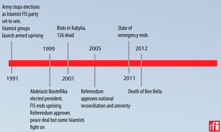 Timeline: Algeria 1991-2012