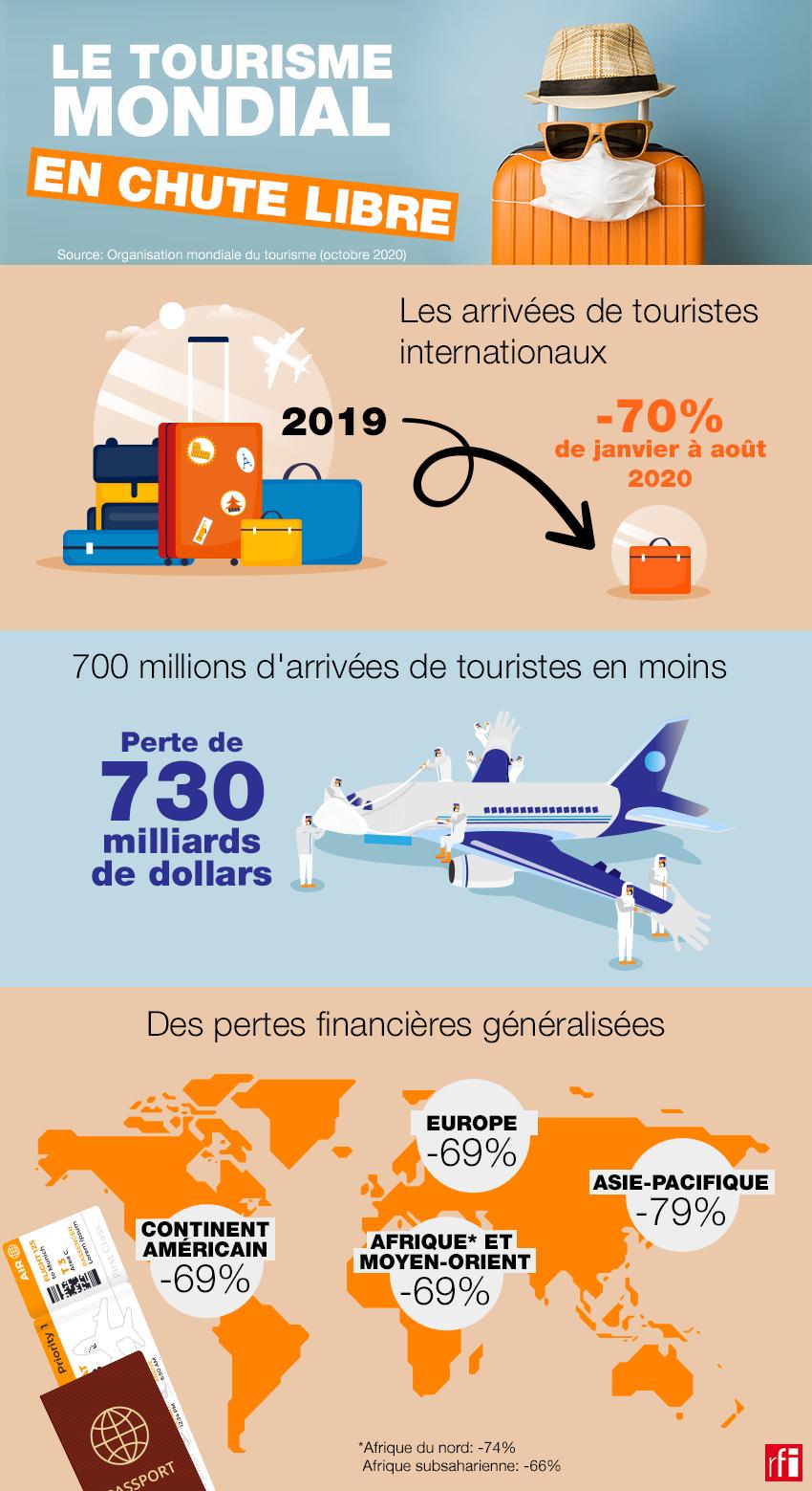 Tourisme mondiale.