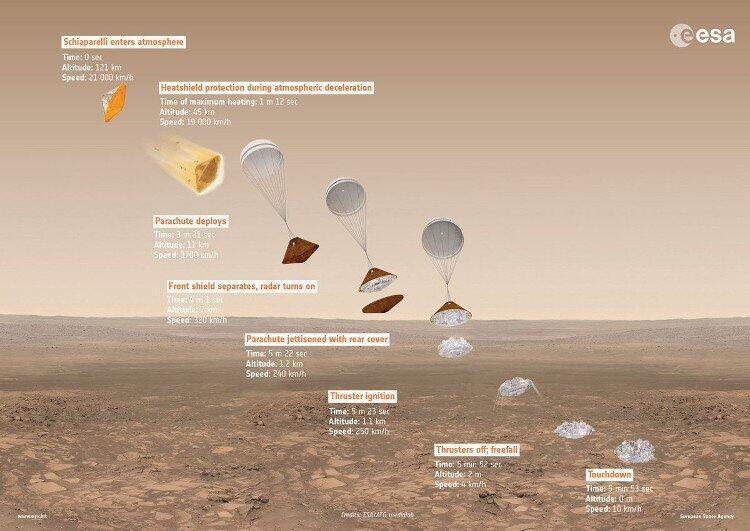 Sơ đồ hạ cánh của tàu đổ bộ Schiaparelli xuống sao Hỏa.