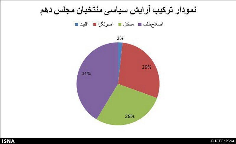 نمودار ترکیب آرایش سیاسی مجلس دهم شورای اسلامی