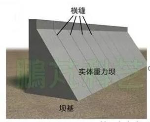 圖2:三峽大壩壩塊之間接縫示意圖,