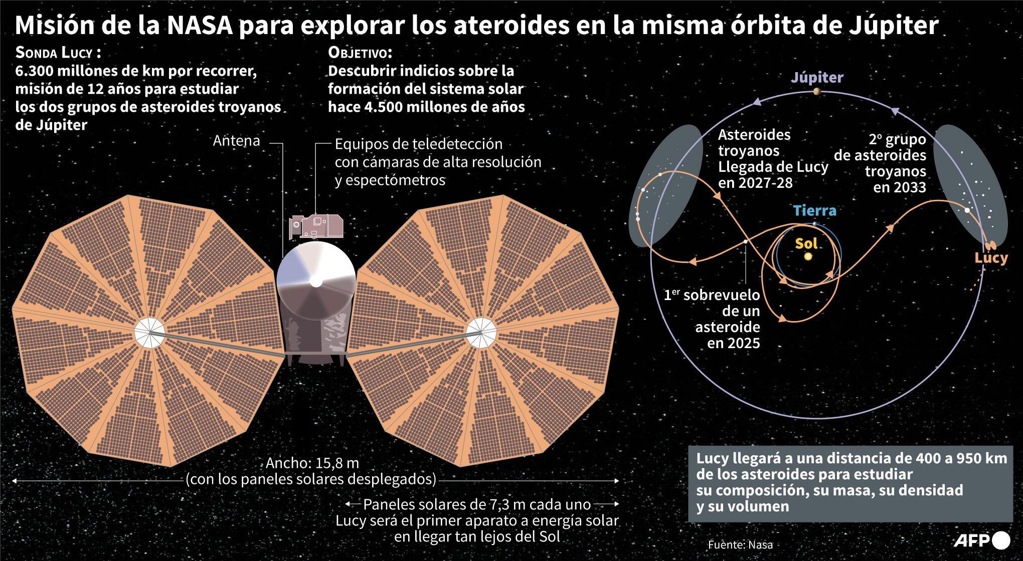 La misión Lucy de la NASA lanzada hacia los asteroides de Júpiter