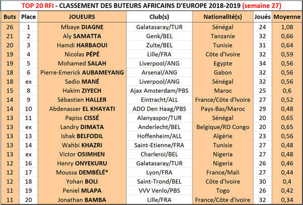 Le Top 20 RFI 2018-2019, semaine 27.