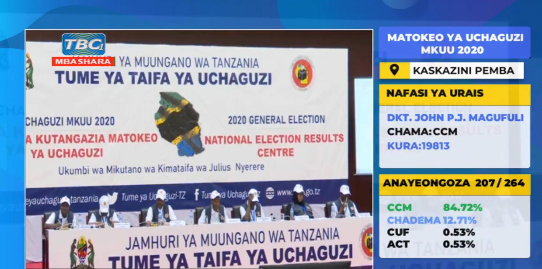 Tume ya uchaguzi nchini Tanzania yaendelea kuchapisha matokeo yakionesha chama tawala kuelekea kupata ushindi mkubwa