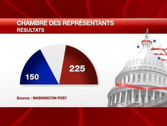 No gráfico, em azul, cadeiras obtidas pelos democratas, e em vermelho, vagas dos republicanos.