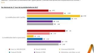 """El 56% de los franceses quieren que cesen las movilizaciones de los """"chalecos amarillos"""", mientras un 43% prefiere que sigan, de acuerdo con un sondeo de la encuestadora Elabe para el canal BFMTV."""