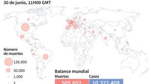 Balance mundial de la pandemia del nuevo coronavirus y mapamundi con el número de muertes por país, al 30 de junio a las 11H00 GMT