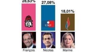 3 ứng cử viên về đầu sau kết quả vòng một (© AFP)