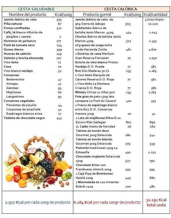 Comparativo elaborado por la nutricionista del IMEO Mireia Elías.