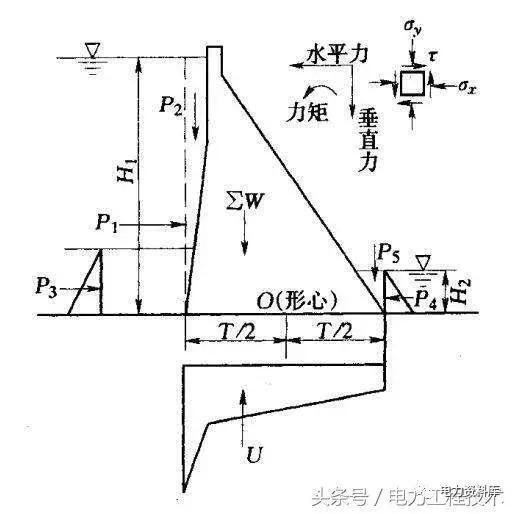 圖3:三峽大壩的剖面