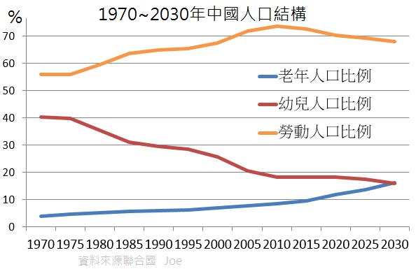 图为联合国发布的中国人口变化状况示意图