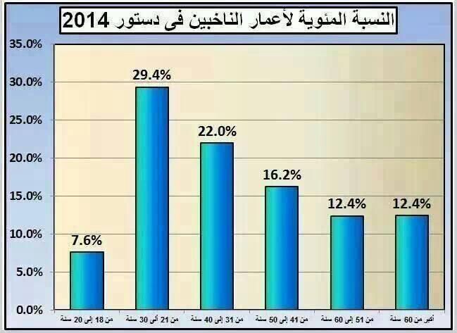 Répartition des votants par tranches d'âge (ex : 7,6% des votants avaient entre 18 et 20 ans).