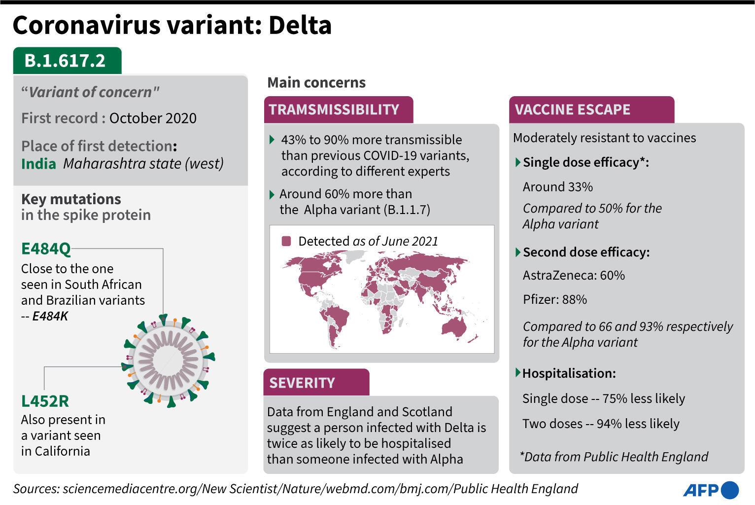 Delta 变种病毒