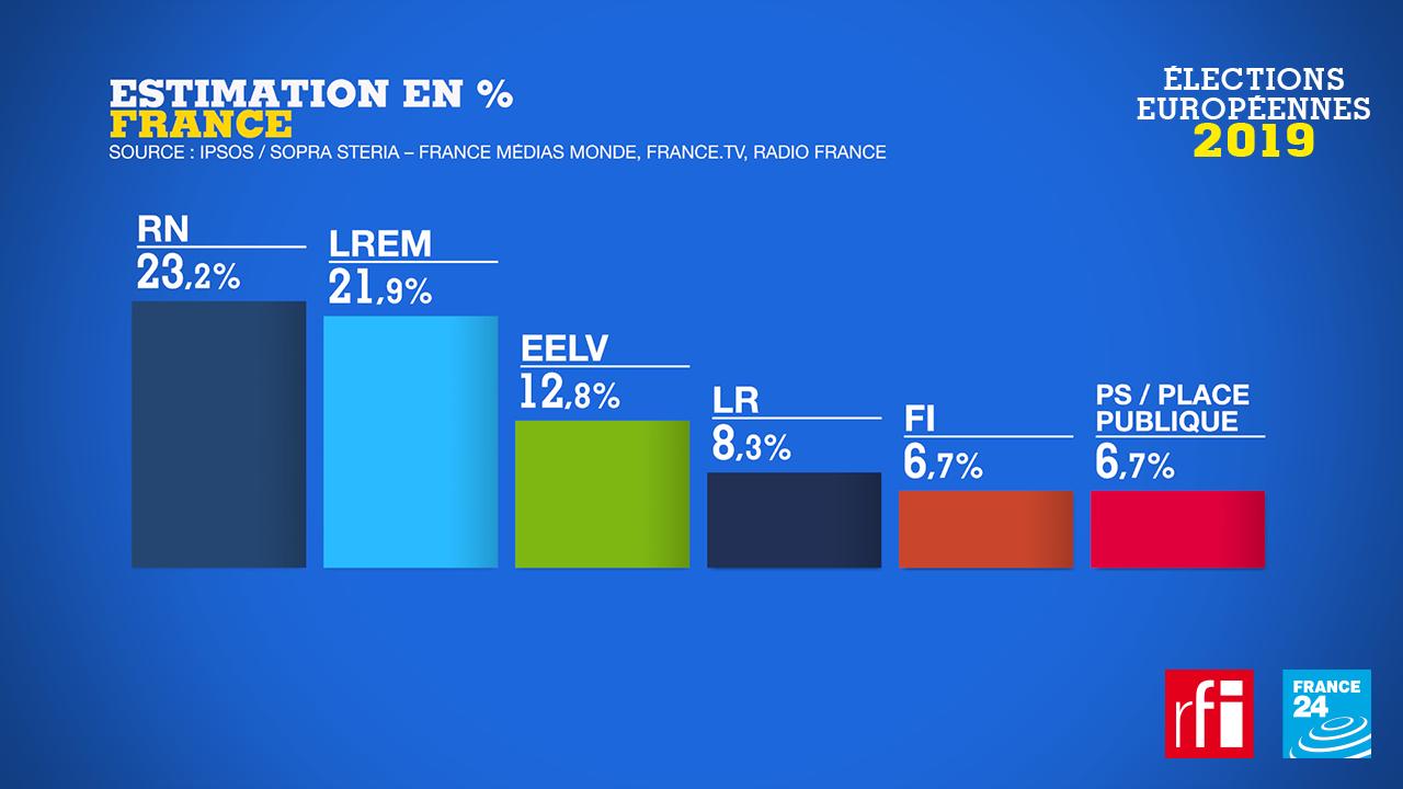 انتخابات پارلمان اروپا، فرانسه