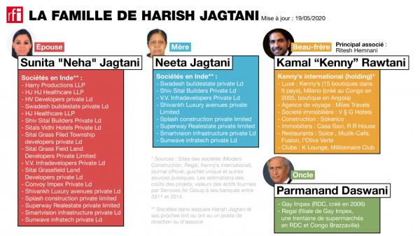 La famille de Harish Jagtani.