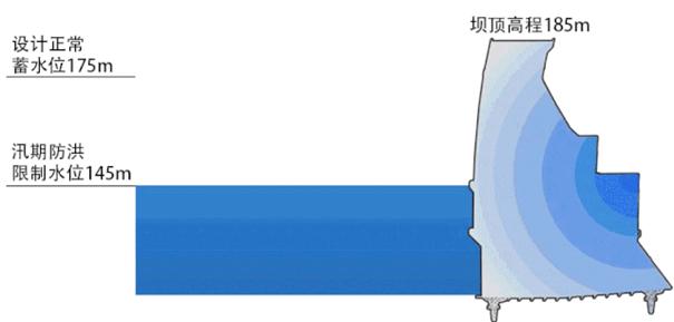 圖4:三峽大壩的剖面