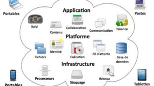 Le «cloud computing» permet de fournir et d'utiliser les aptitudes des systèmes informatiques.
