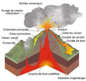 Coupe d'un volcan.
