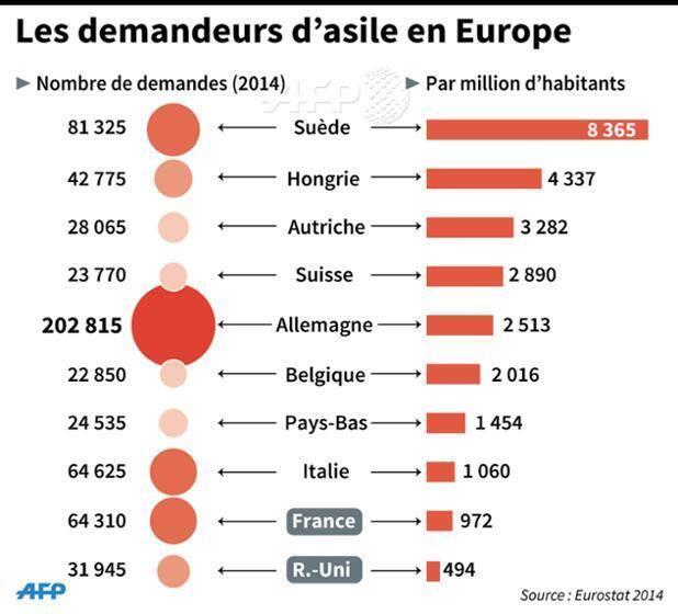 Статистика мигрантов в Европе