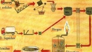 Procédés de production de biogaz par différentes matières organiques (ici, en Suède).