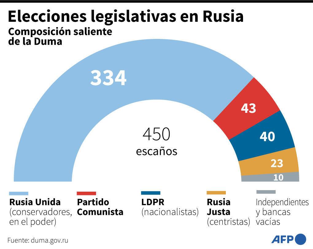 Elecciones legislativas en Rusia