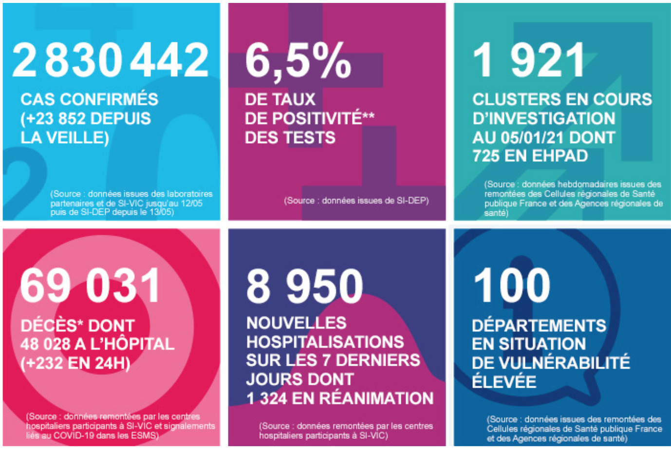 Covid-19 figures in France for 13 January 2021