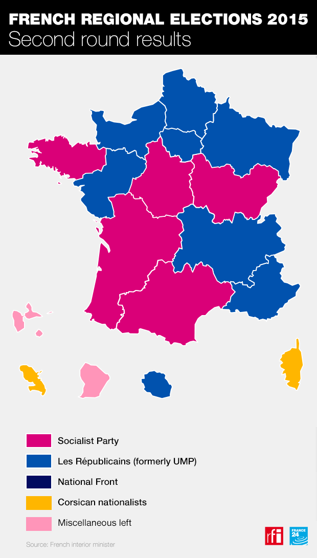 Results of the 2015 regional elections, with the centre-right Republicans winning the most populous regions, and the National Rally (ex National Front) failing to win any. The election took place before Marcon's LaRem party existed.
