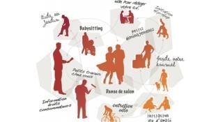 Clases de pintura, de baile, jardinería, electricidad, mudanzas... se puede encontrar todo tipo de servicio.